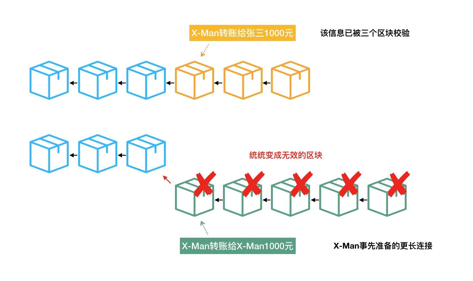 区块链是什么,如何简单易懂地介绍区块链?--截至目前最好最前面的一篇介绍!