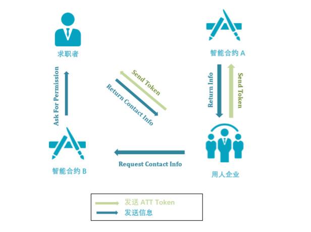区块链招聘平台AVATAR Network获千万投资:求职者用人单位信息上链 点对点交易