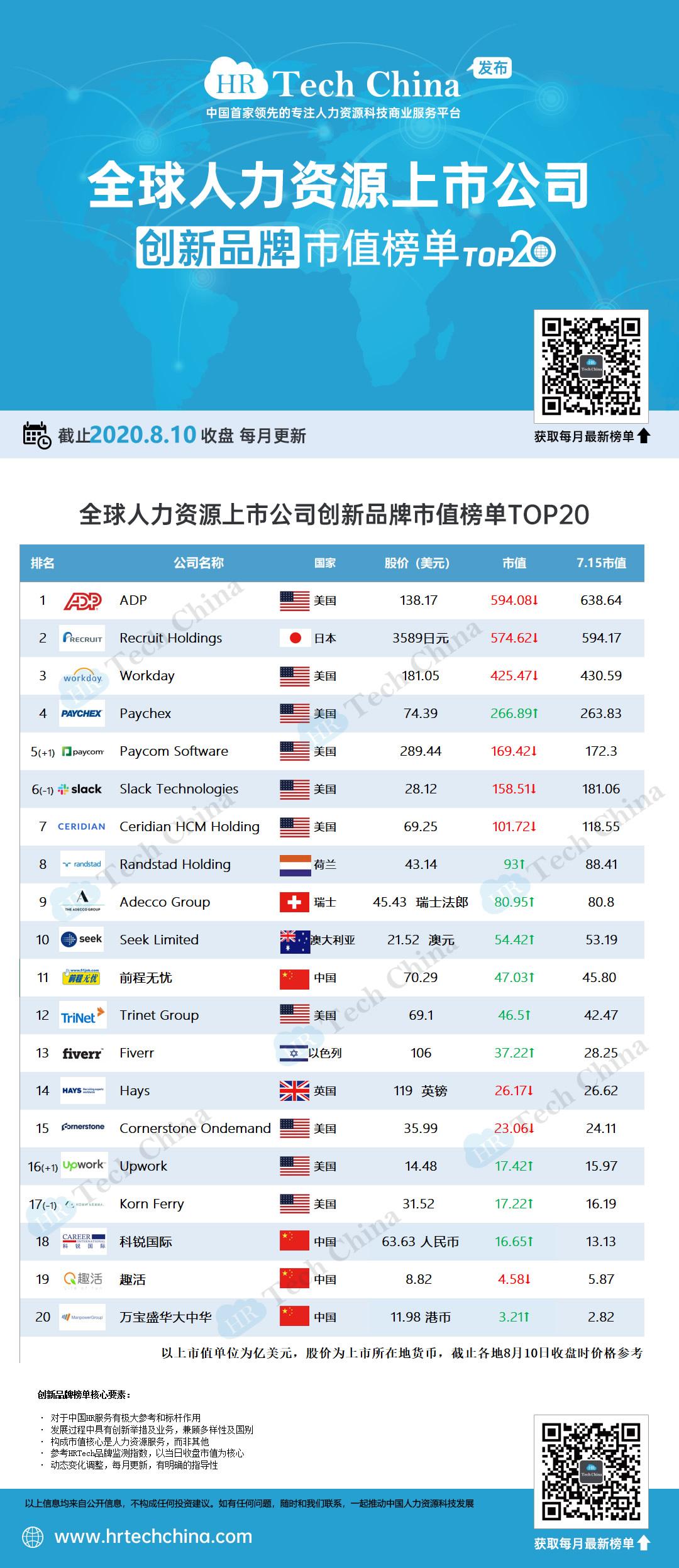 8月版本—全球人力资源上市公司创新品牌市值榜单TOP20