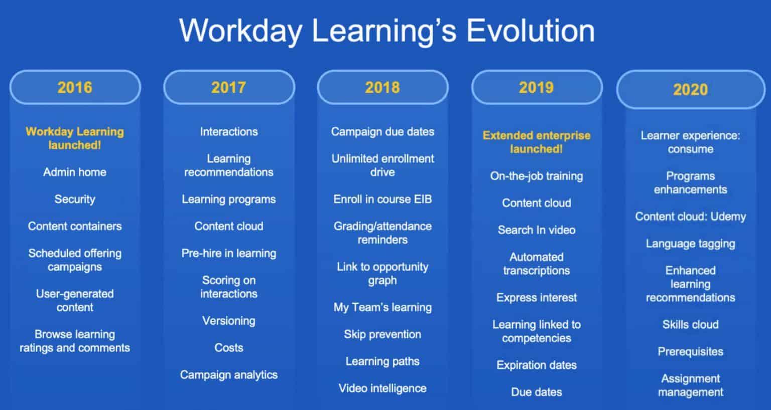 大咖谈:Workday Learning 学习发展未来新模式?