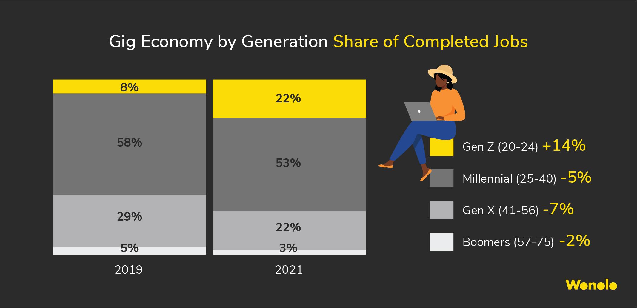 按世代划分的零工经济状况:Z世代的平均时薪增长最快,千禧一代人群占比最高